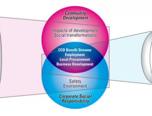 Antara CSR dengan Pengembangan Masyarakat
