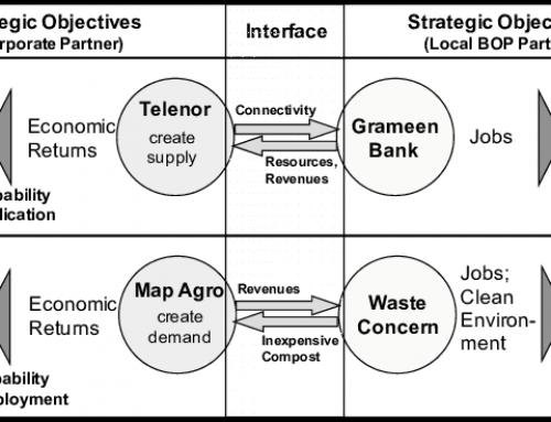 Bisnis Sosial dan BoP – Bagian Keempat